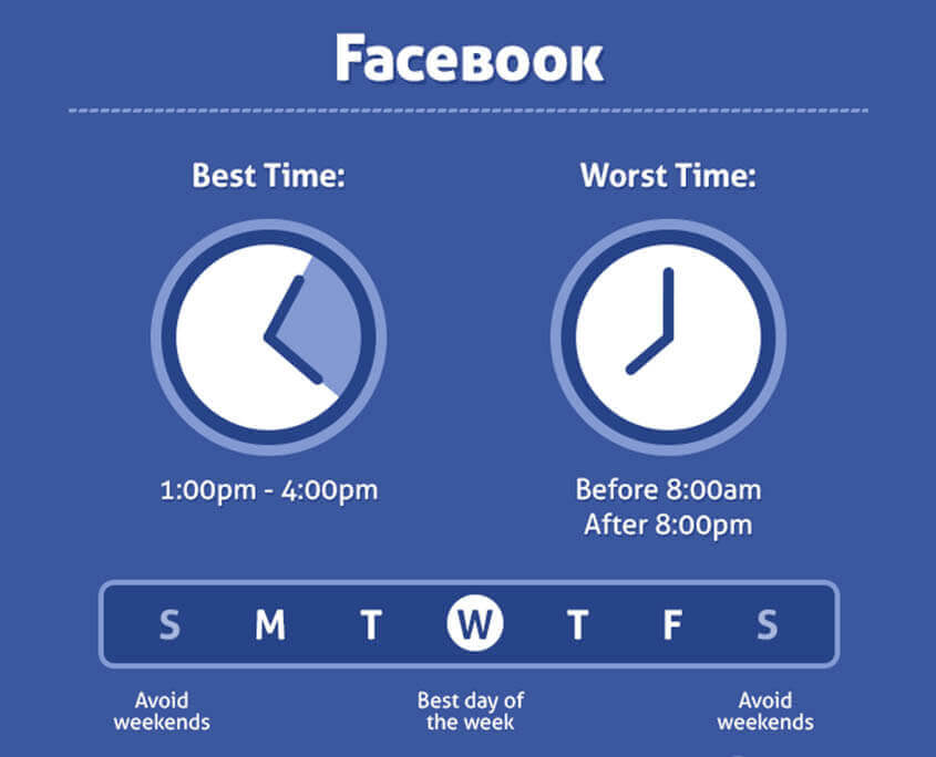 Facebook timing for better engagement